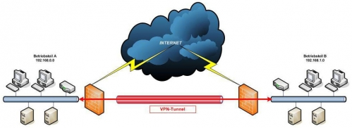 VPN-NN